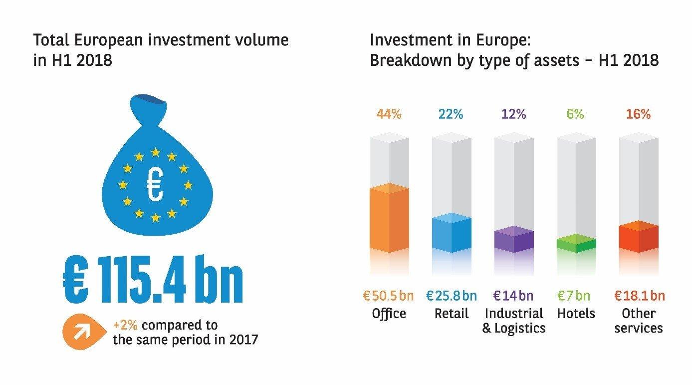 Wyniki kluczowych europejskich rynków biurowych oraz inwestycyjnych