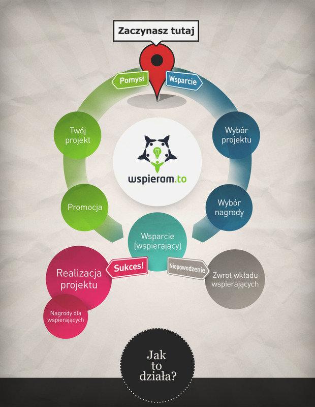 wspieramto_infografika_new_big-793x1024.jpg