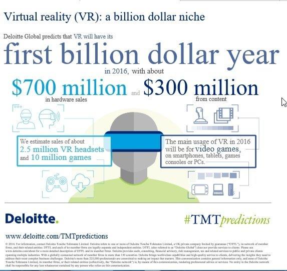 infografika_VR_Deloitte_TNTpredictions.jpg
